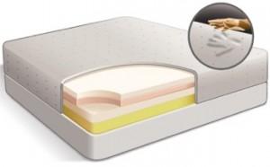 A Cutaway Of Memory Foam Mattress