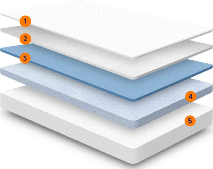 A picture of Nectar mattress layers
